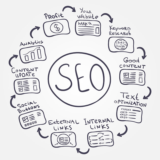 SEO Fundamentals For 2016